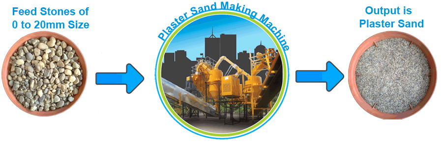 how plaster sand making machine works